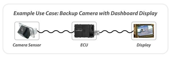 A-PHY Backup Camera
