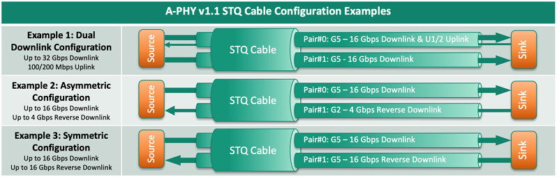 A-PHY v1.1 STQ Cable Configuration Examples