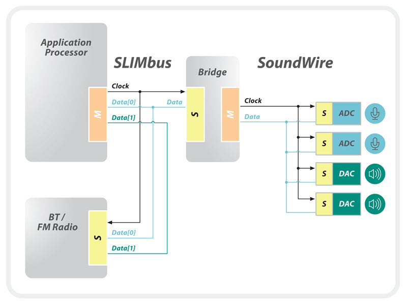 Example-SLIMbus-SoundWire-bridging-800