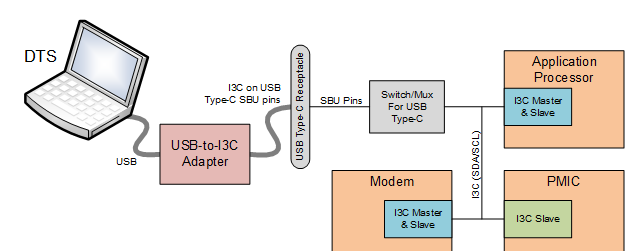 Figure-3-DTS-connection-over-USB-1
