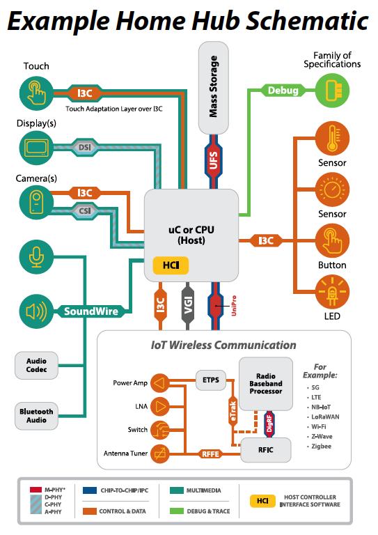 Home Hub Schematic