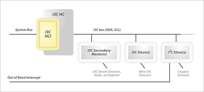 I3C-HCI-diagram-700