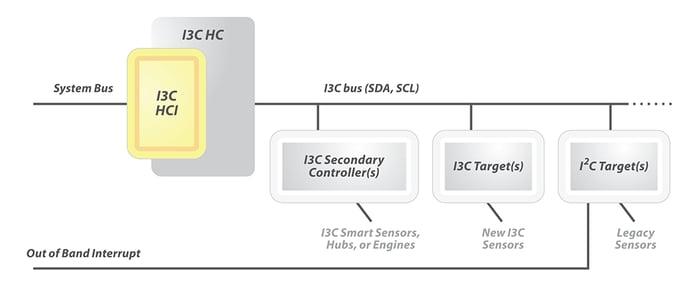 MIPI-I3C-HCI-diagram-1000