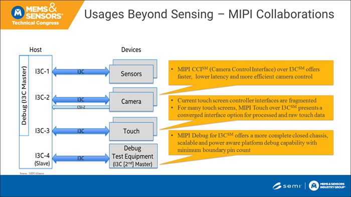 MIPI I3C specification collaborations-1
