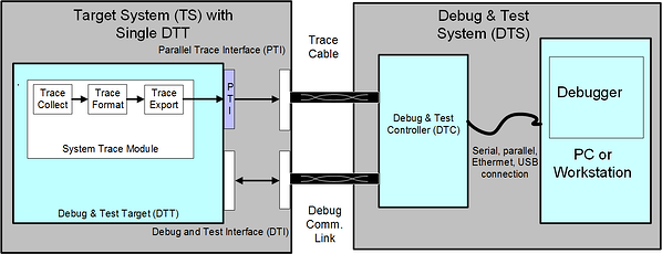 Standardizing Debug and Trace Interfaces for a Rapidly Evolving