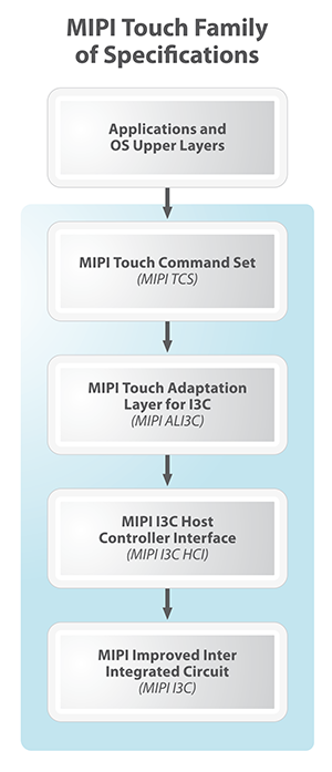 MIPI-Touch-specifications-300