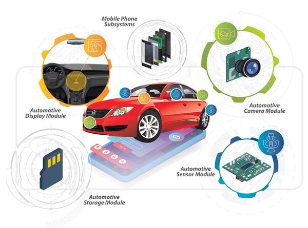 MIPI-auto-leveraging-smartphone