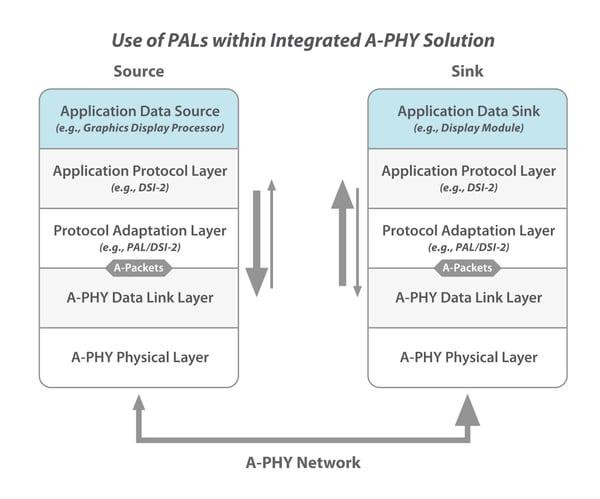 PAL diagram