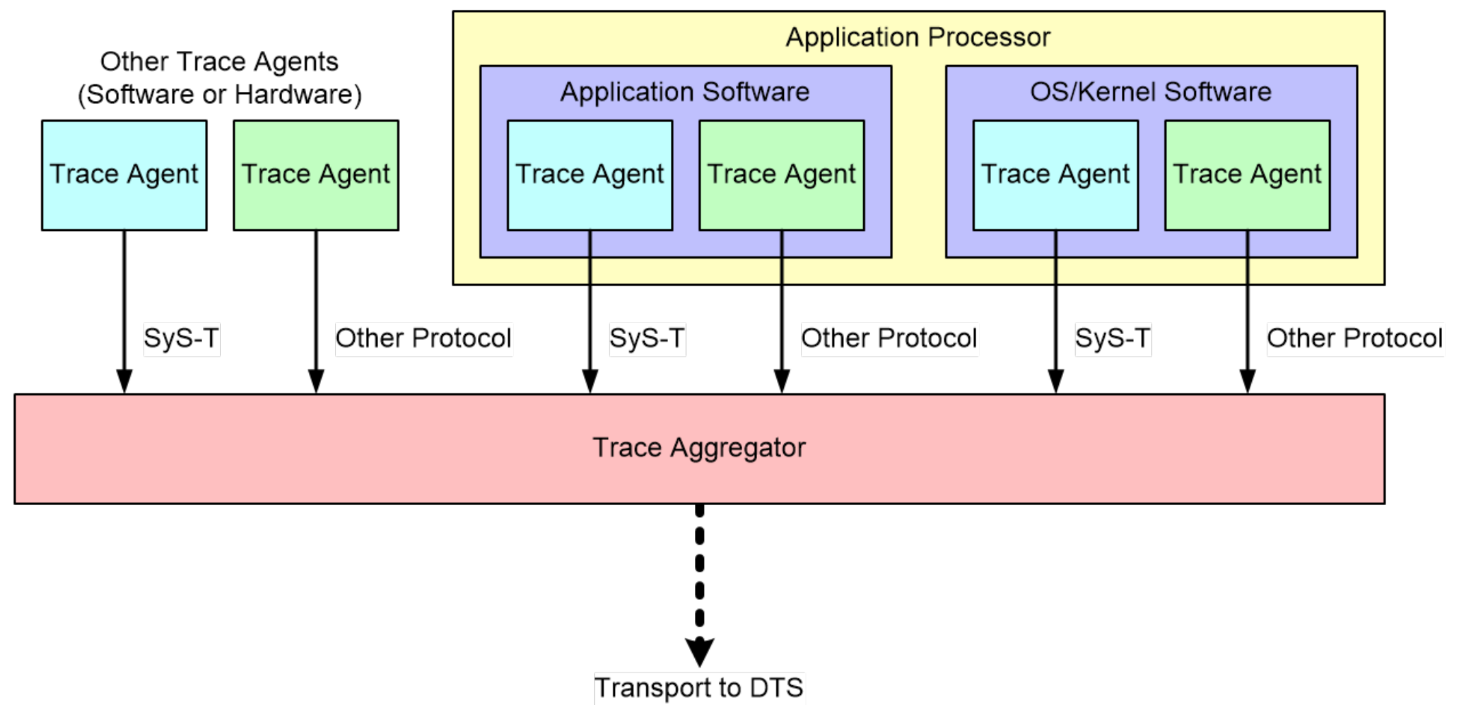 Sys-T Instances in a Target System