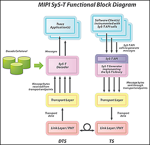 SyS-T-Functional-Block-Diagram-350-hubspot