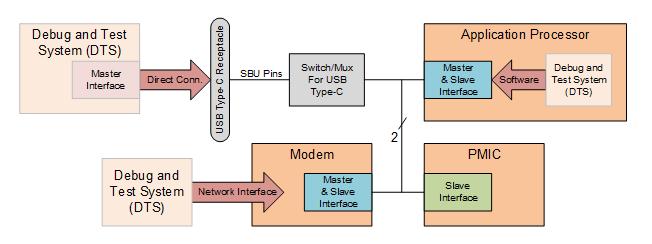 figure-1-Debug-and-test-system-diagram