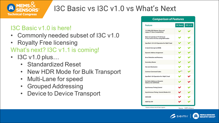 I3C Basic features table