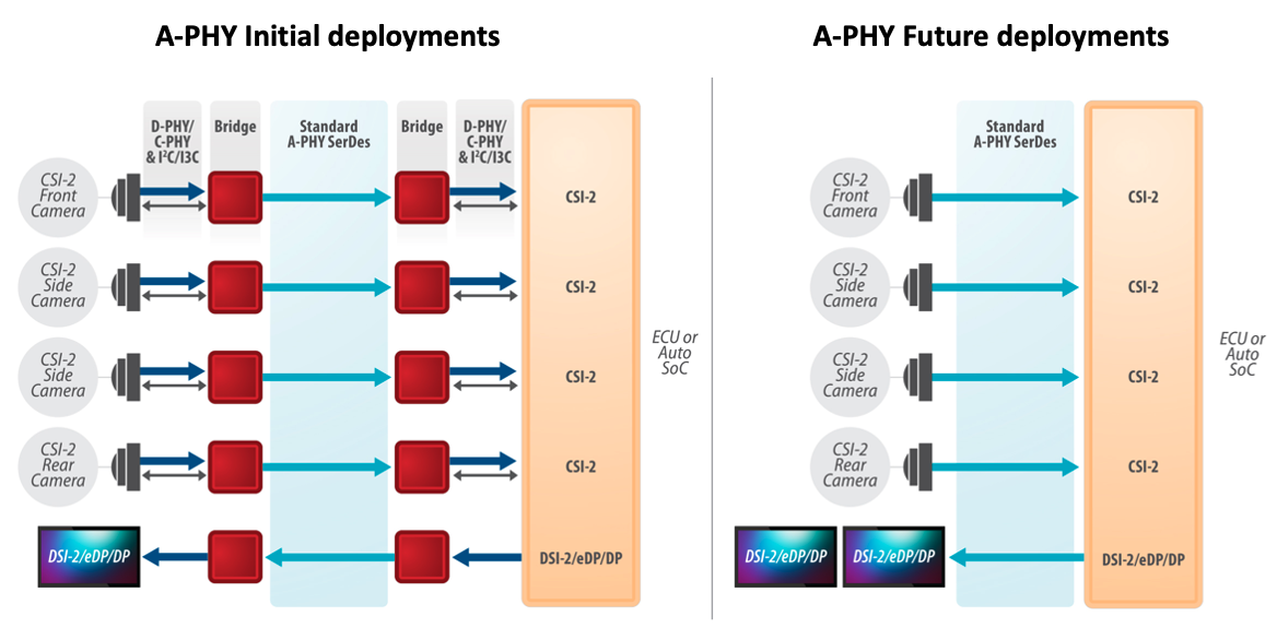 A Deep Dive into MIPI A-PHY and its Benefits for Automotive