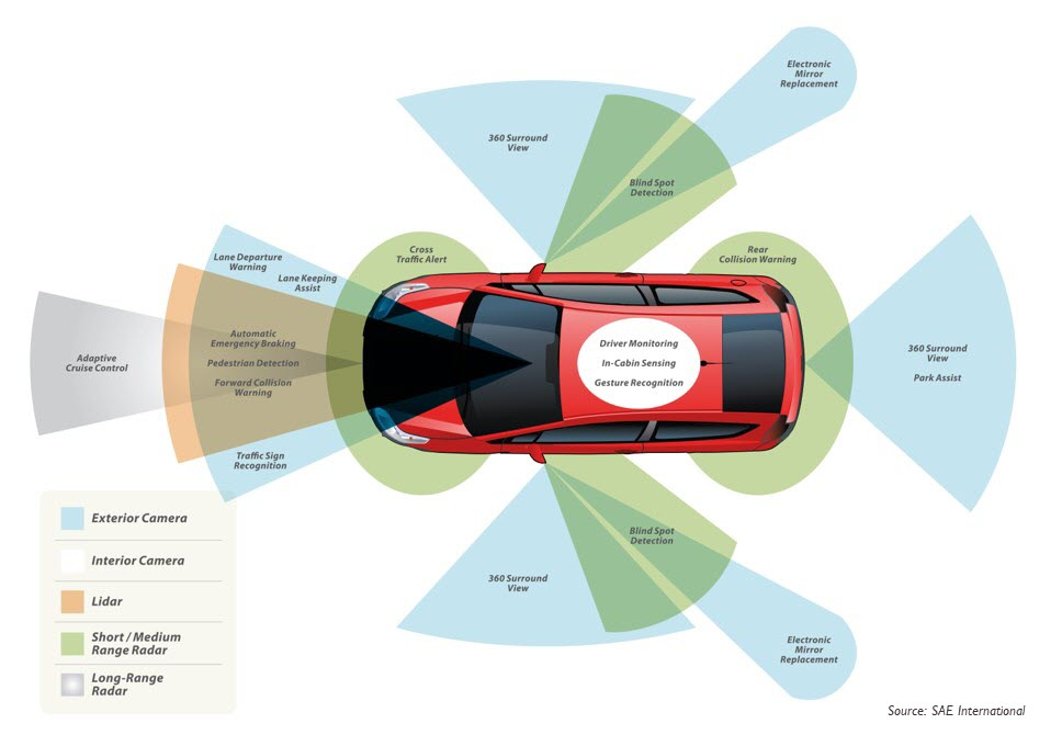 Different types of image sensors around a vehicle