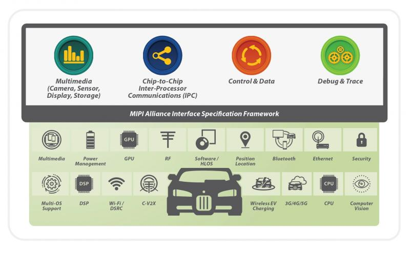 Featured in ECN: MIPI and Wired Connectivity Standards in Automotive