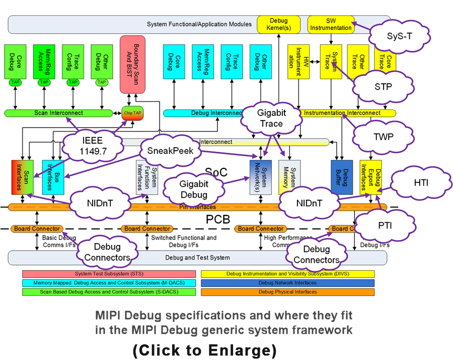 MIPI-Debug-Architecture-NEW-1