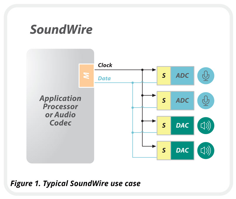 SoundWire-typical-use-case-with-figure-title-800