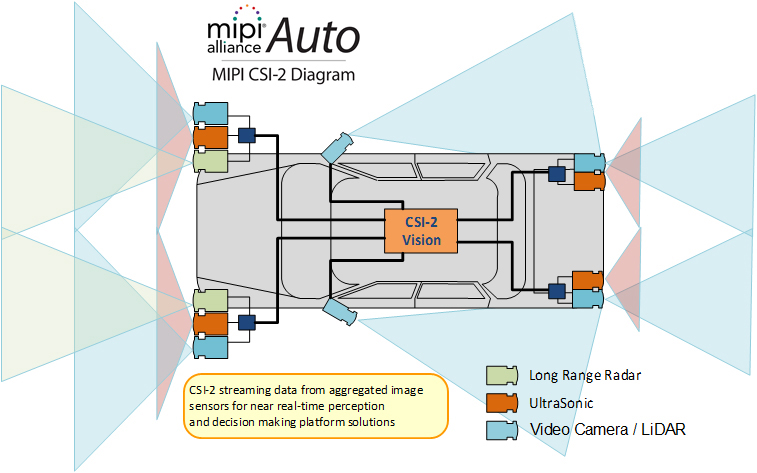 Powering AI and Automotive Applications with the MIPI Camera Interface