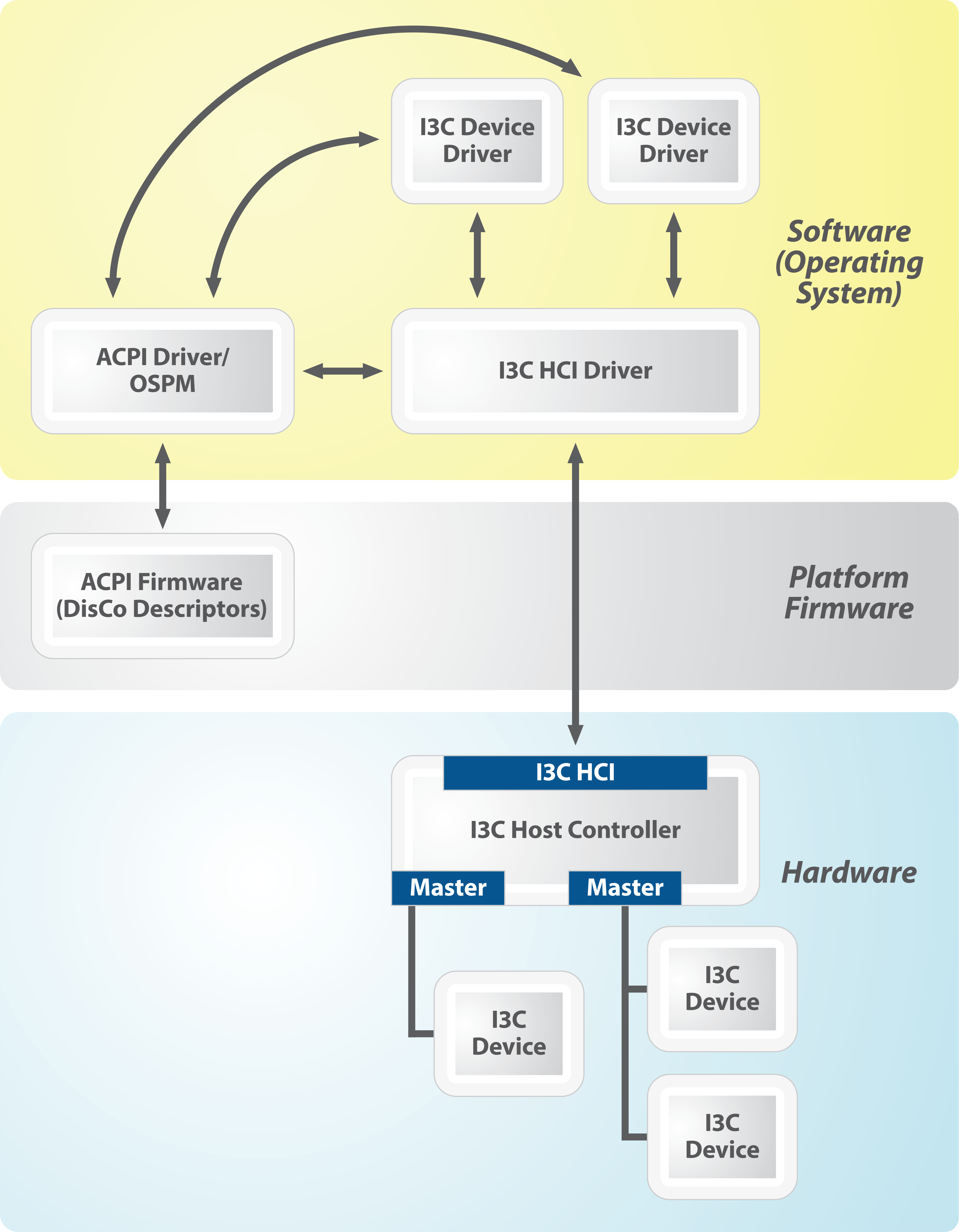 disco-for-i3c-framework-diagram